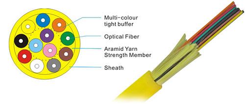 fiberkabel pris per meter
