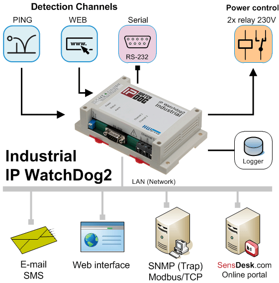IP Watchdog Industriell