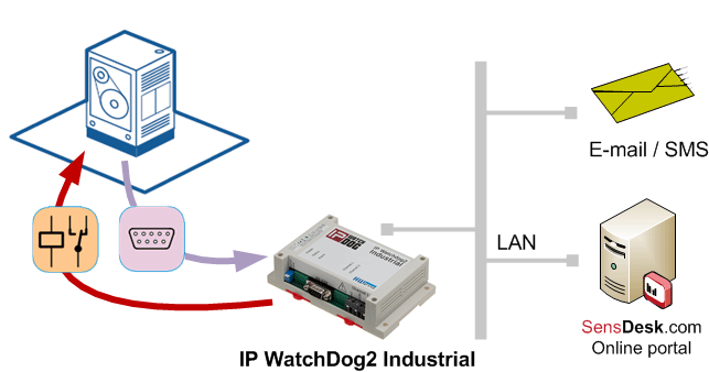 IP Watchdog larm