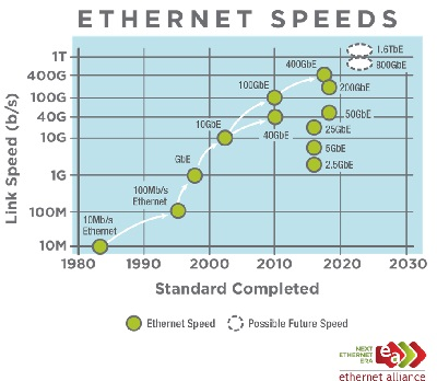 terabit ethernet